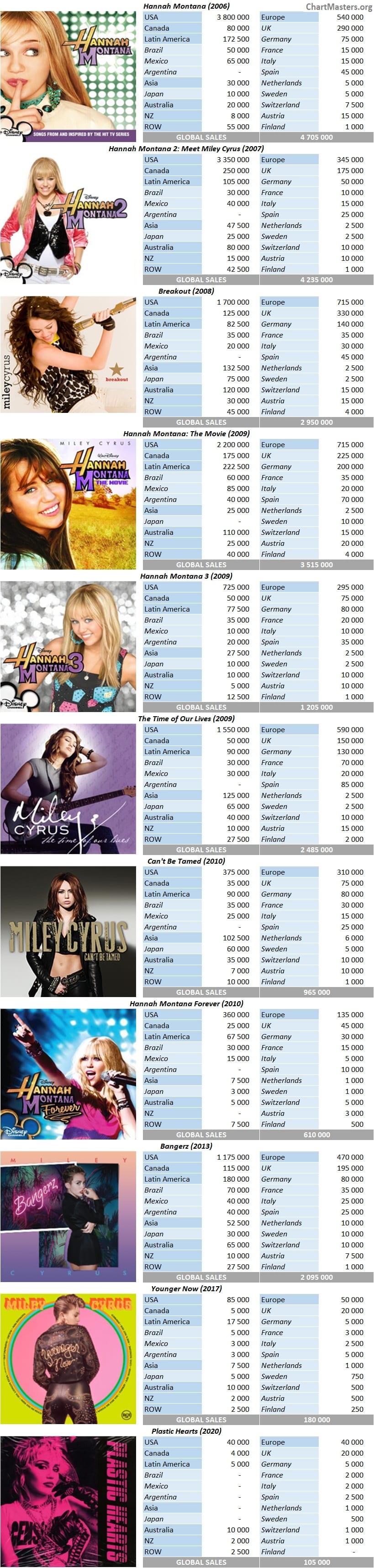 CSPC Miley Cyrus Albums sales breakdowns