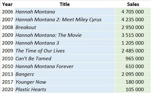 CSPC Miley Cyrus Albums sales