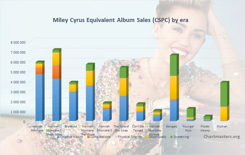 CSPC Miley Cyrus Albums and Songs sales cover