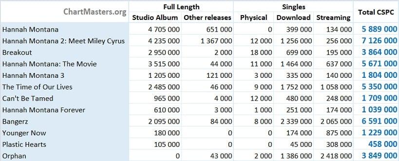 CSPC Miley Cyrus Albums and Songs sales totals