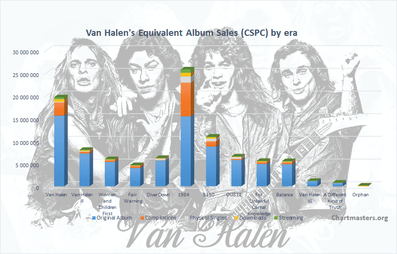 CSPC Van Halen Albums and Songs cover
