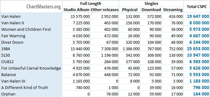 CSPC Van Halen Albums and Songs Totals