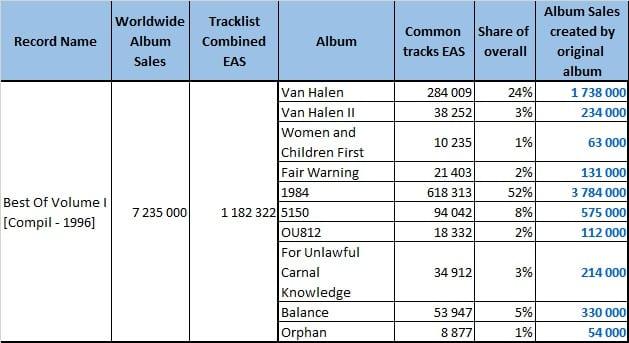 CSPC Van Halen - BestOf - Sales Distribution
