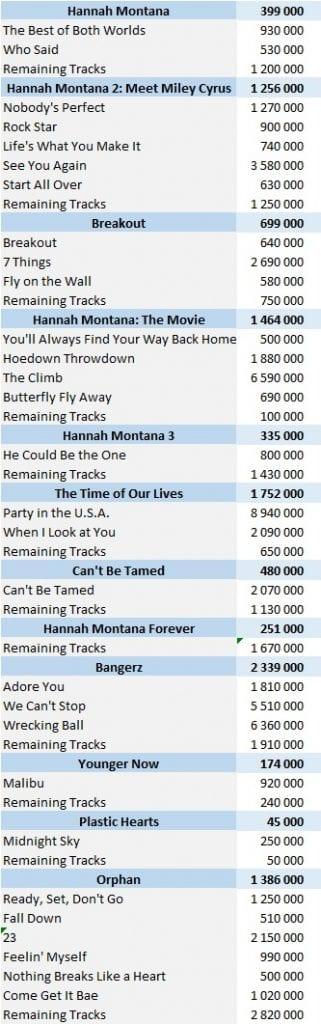 CSPC Miley Cyrus digital singles sales