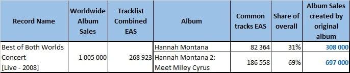 CSPC Miley Cyrus compilation distribution example