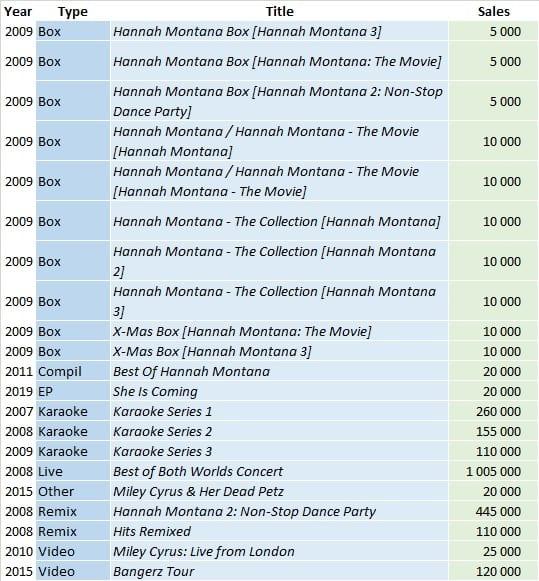 CSPC Miley Cyrus compilation sales list