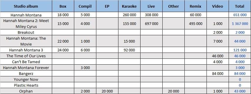 CSPC Miley Cyrus compilation sales dispatching