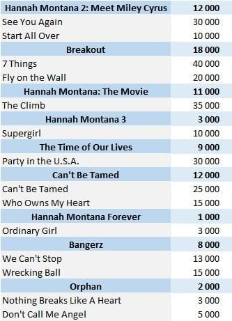 CSPC Miley Cyrus physical singles sales