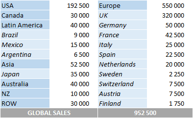 CSPC Dua Lipa album sales breakdown