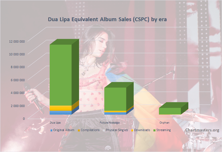 CSPC Dua Lipa albums and songs sales cover