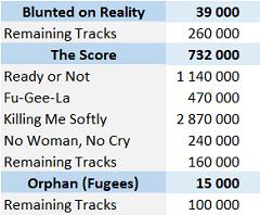 CSPC Fugees digital singles sales
