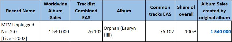 CSPC Lauryn Hill MTV Unplugged sales