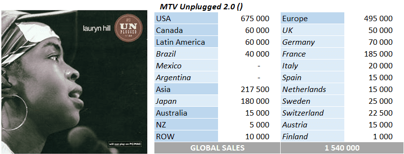 CSPC Lauryn Hill MTV Unplugged sales breakdown