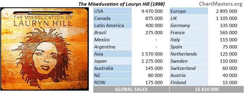 CSPC Lauryn Hill album sales breakdown