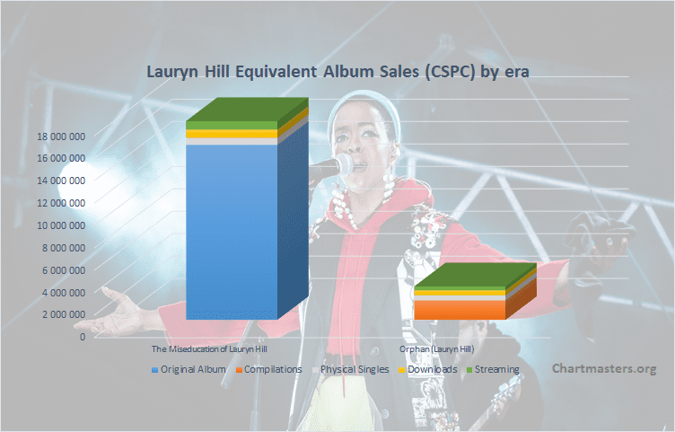 CSPC Lauryn Hill albums and songs sales cover
