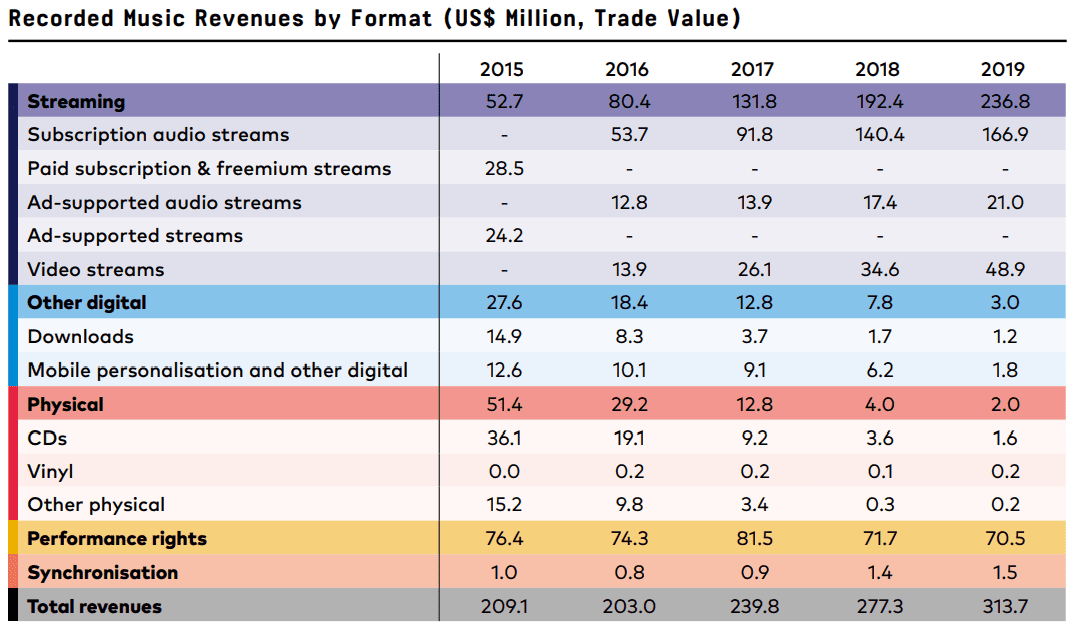 Brazil music market from 2015 to 2019 according to the IFPI