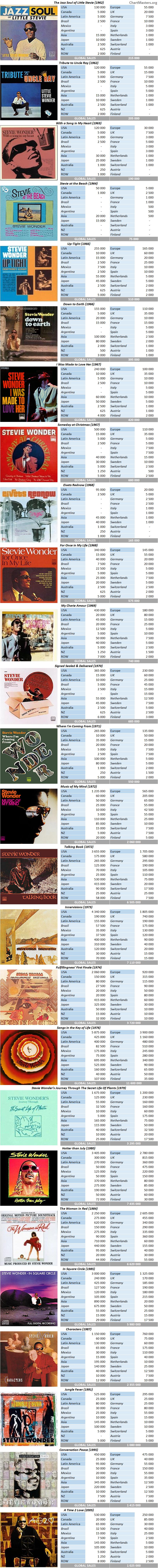 CSPC Stevie Wonder album sales breakdown