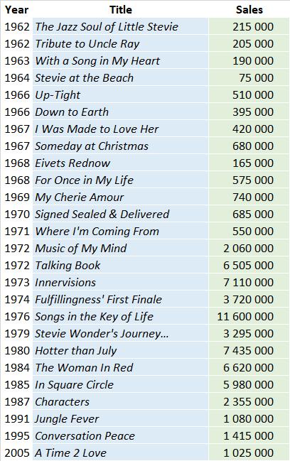Stevie Wonder album sales list