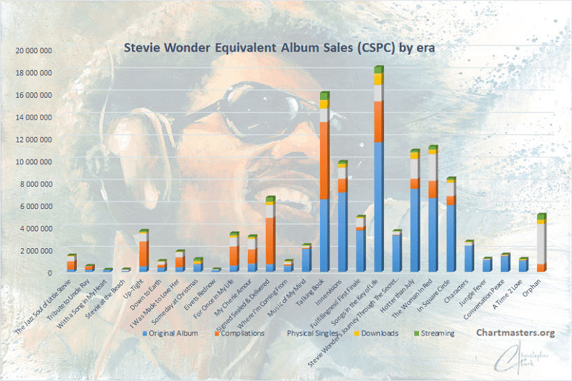 CSPC Stevie Wonder albums and songs sales