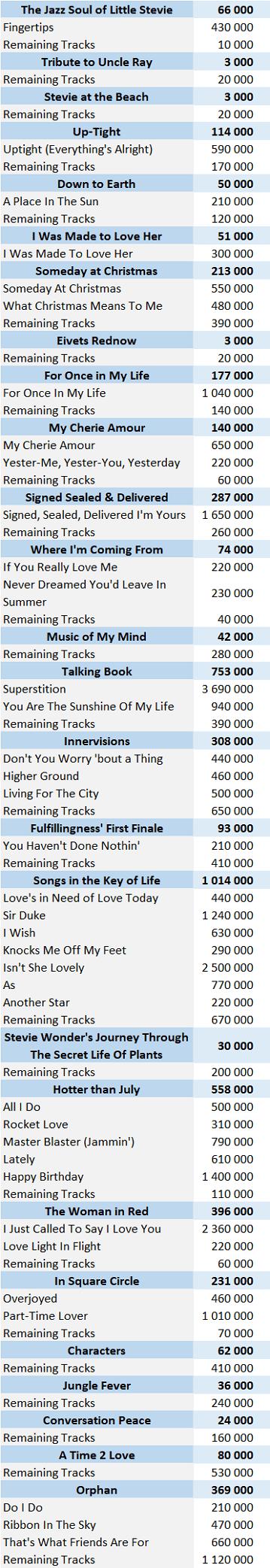 CSPC Stevie Wonder digital singles sales