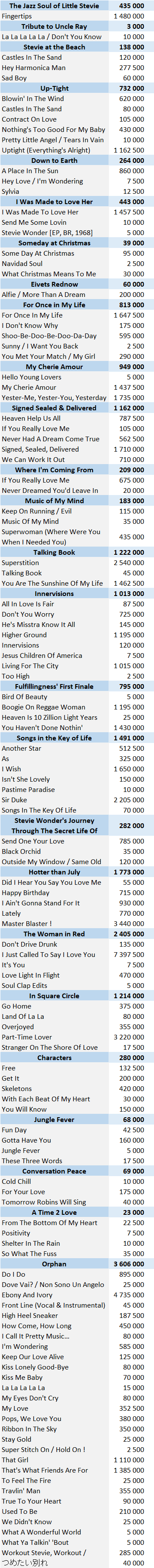 CSPC Stevie Wonder physical singles sales