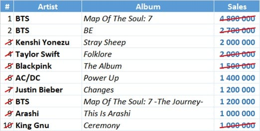 IFPI 2020 top selling albums fixed