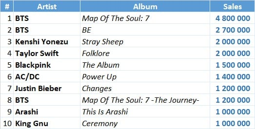 IFPI top 10 best selling albums of 2020