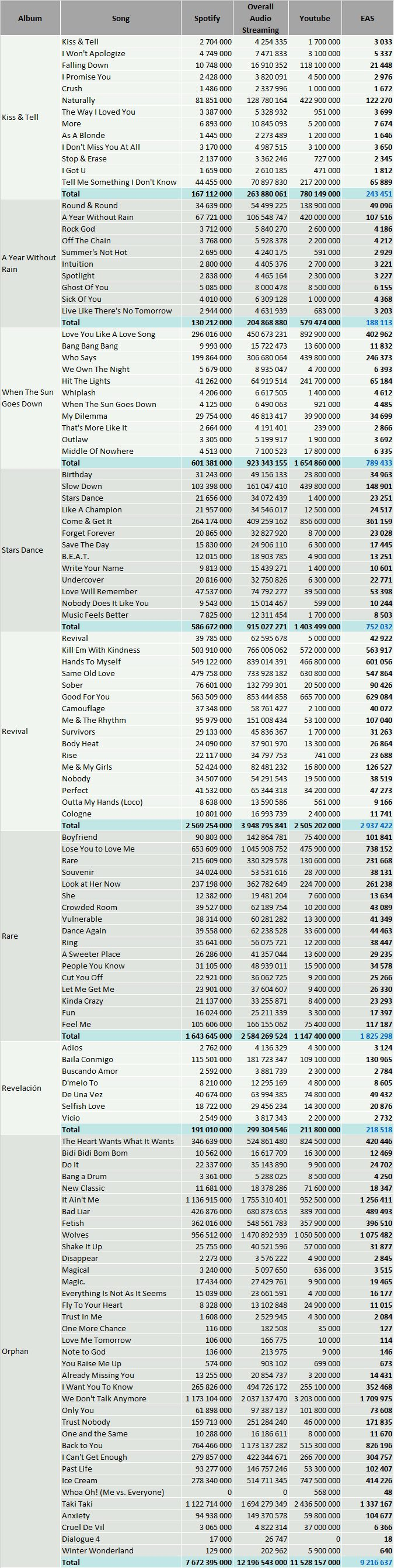 CSPC Selena Gomez full discography streaming