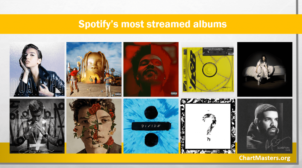 Spotify Most Streamed Albums