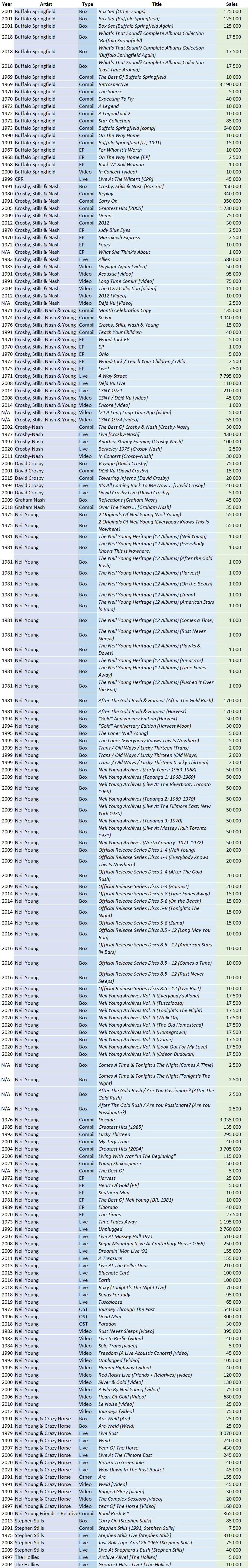 CSPC Neil Young compilation album sales list