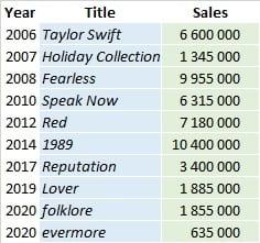 Taylor Swift Album Sales Summary 202105