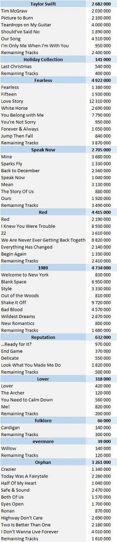 Taylor Swift Digital Singles 202105