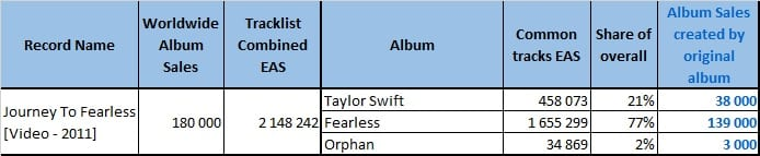 Taylor Swift Other LP Example 202105