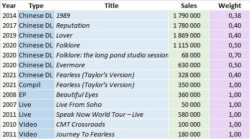 Taylor Swift Other LP Sales 202105