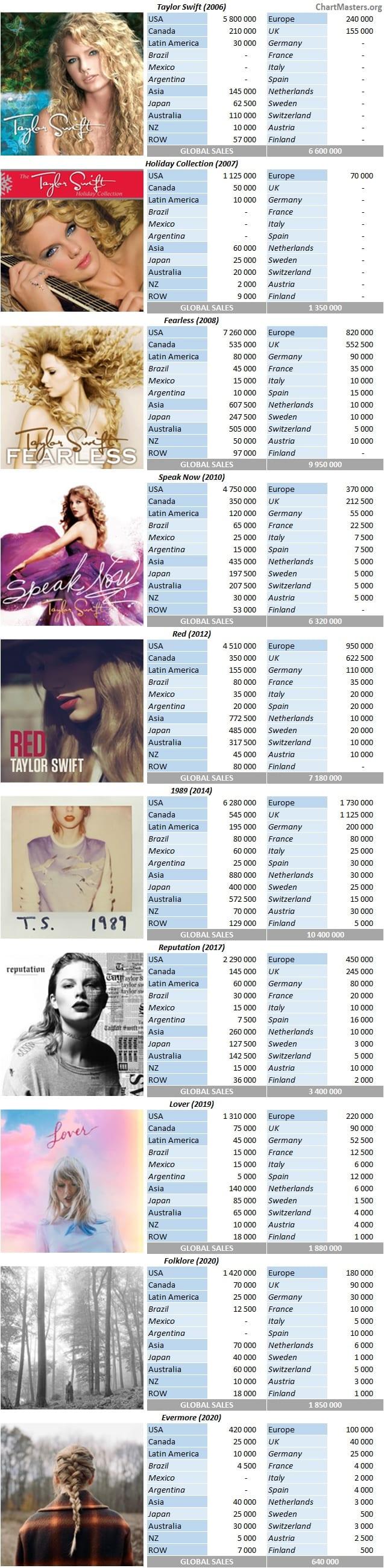 Taylor Swift Studio Album Sales 202105