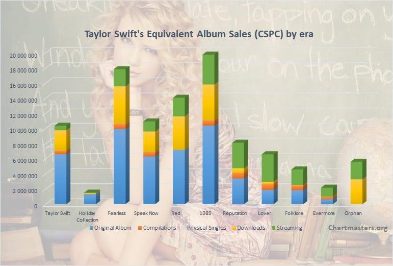 Taylor Swift Total Cspc 202105