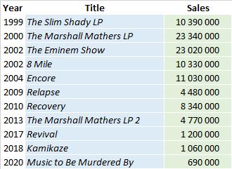 CSPC 2021 Eminem album sales list