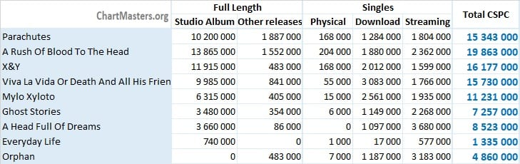 CSPC Coldplay 2021 albums and songs sales