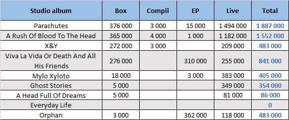 CSPC Coldplay 2021 compilation sales distribution