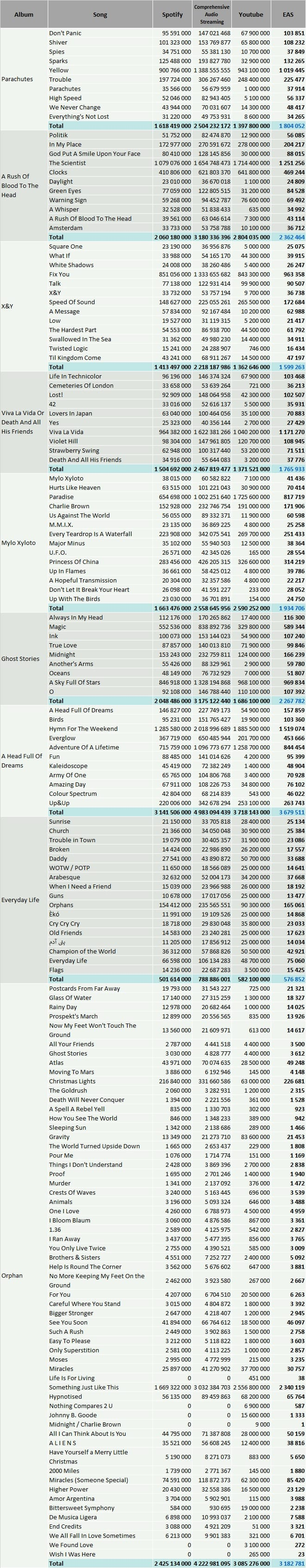 CSPC Coldplay 2021 discography streaming breakdown