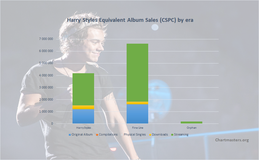 CSPC Harry Styles albums and songs sales cover