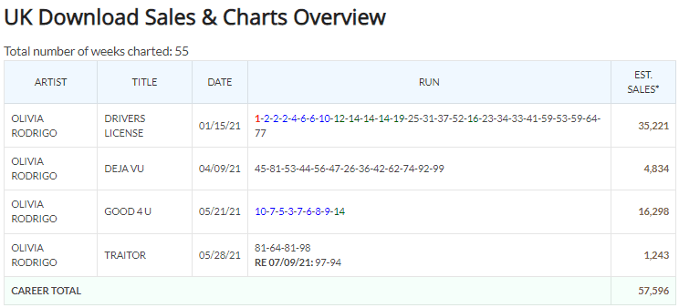 Olivia Rodrigo UK download singles chart history