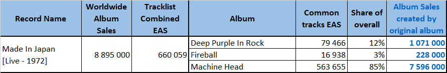 CSPC Deep Purple Made In Japan sales distribution