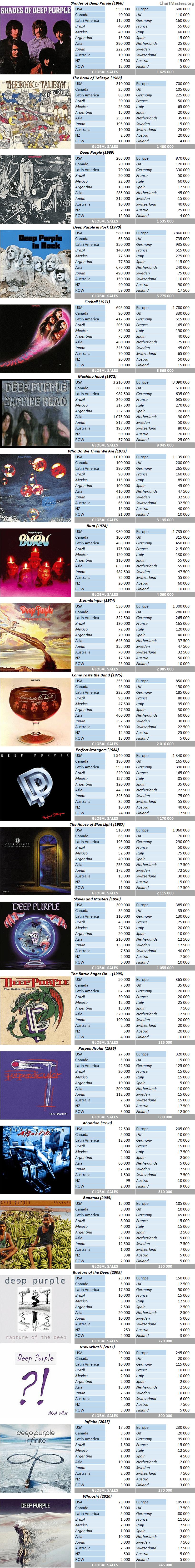 CSPC Deep Purple album sales breakdown