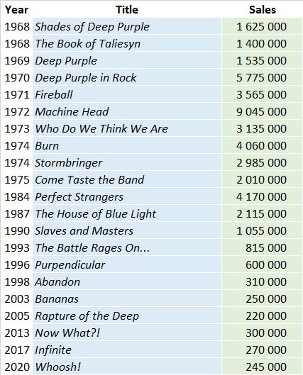 CSPC Deep Purple album sales list
