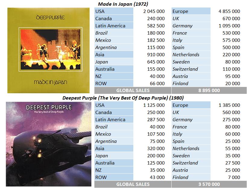 CSPC Deep Purple compilation album sales breakdown