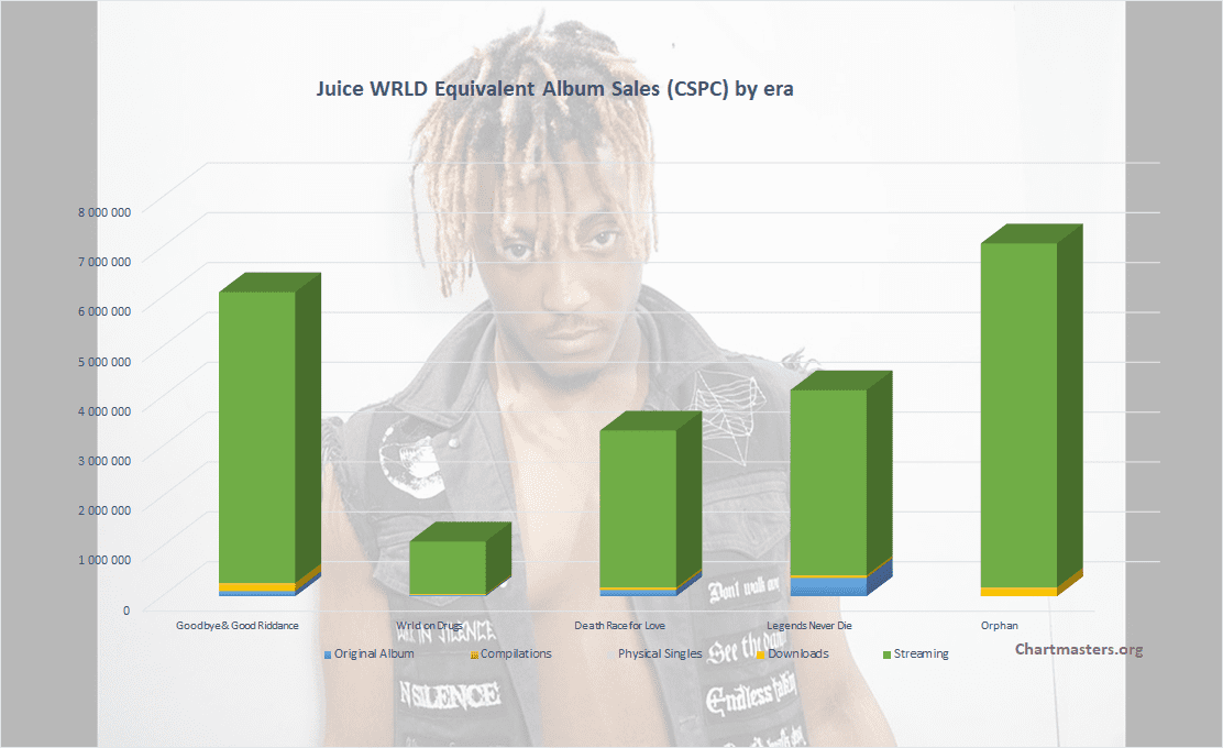 CSPC Juice WRLD albums and songs sales cover