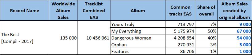 CSPC 2021 Ariana Grande The Best sales distribution