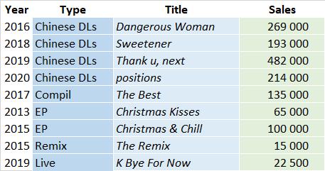 CSPC 2021 Ariana Grande compilation sales list
