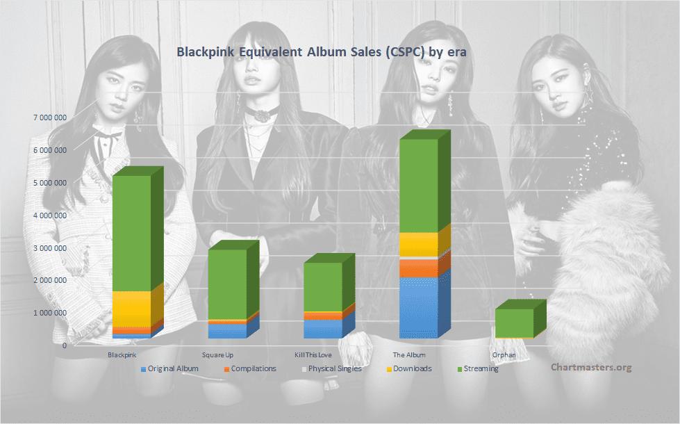 CSPC Blackpink albums and songs sales
